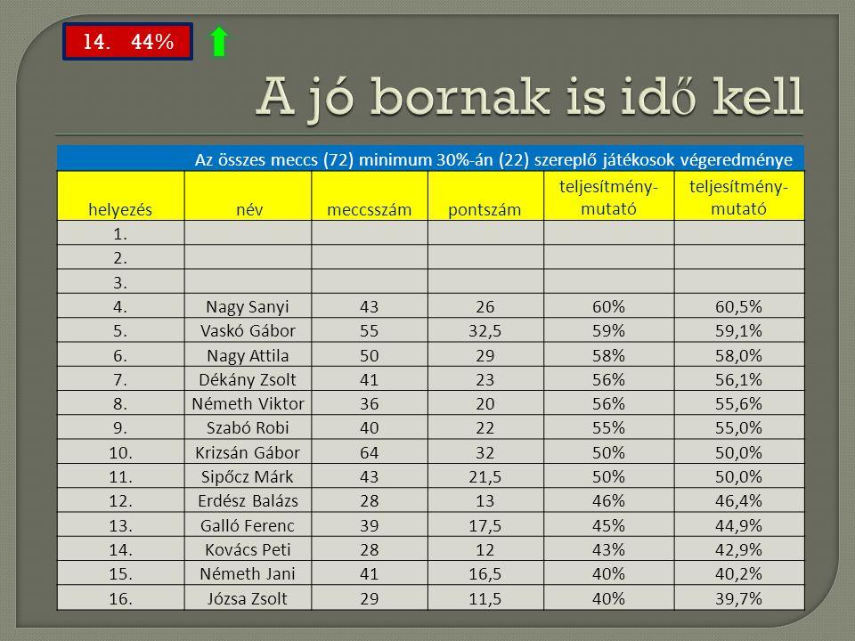 A jó bornak is idő kell 14. 44% Az összes meccs (72) minimum 30%-án (22) szereplő játékosok végeredménye.