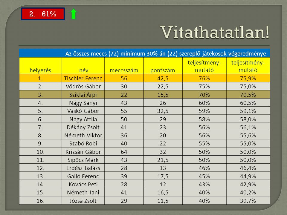 Vitathatatlan! 2. 61% Az összes meccs (72) minimum 30%-án (22) szereplő játékosok végeredménye.