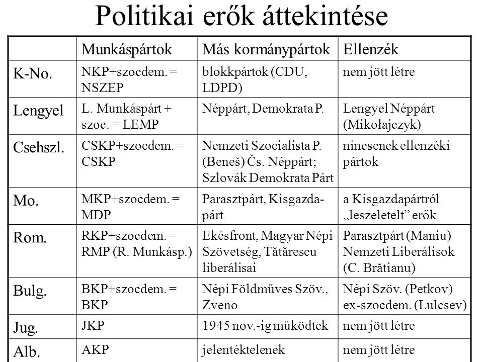 Politikai erők áttekintése