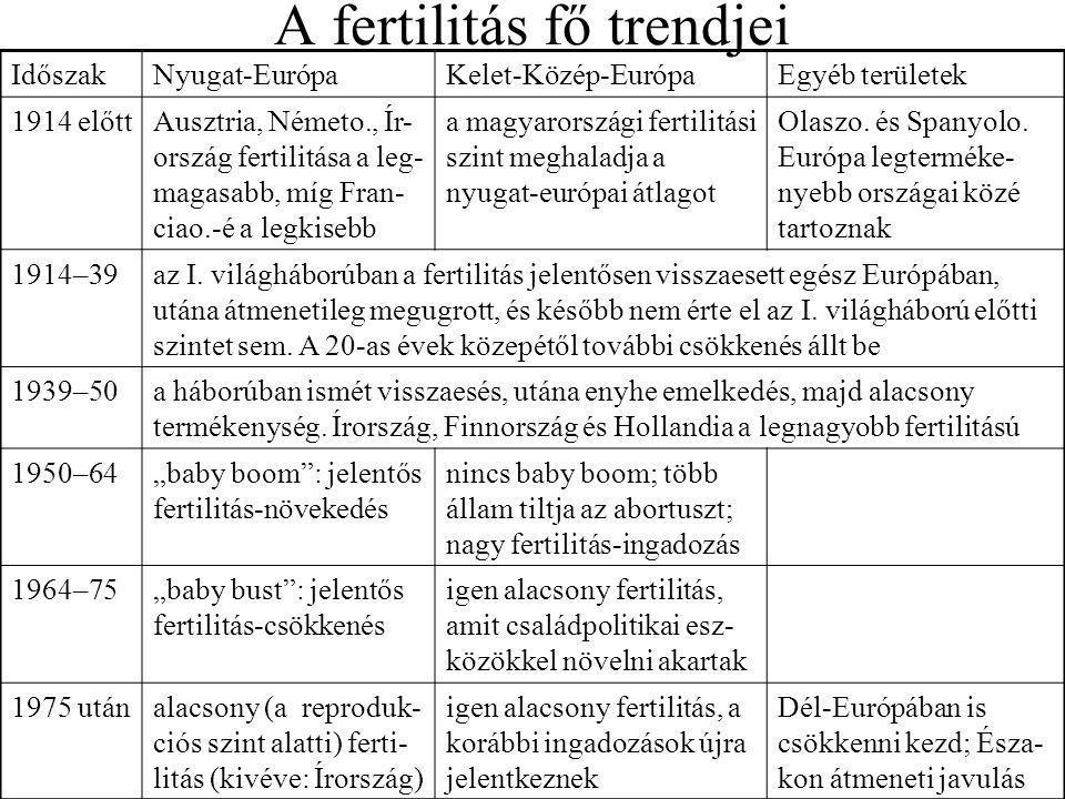 A fertilitás fő trendjei