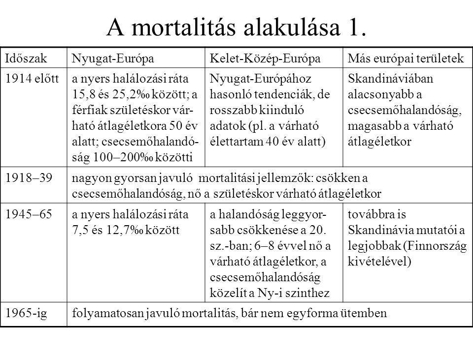 A mortalitás alakulása 1.