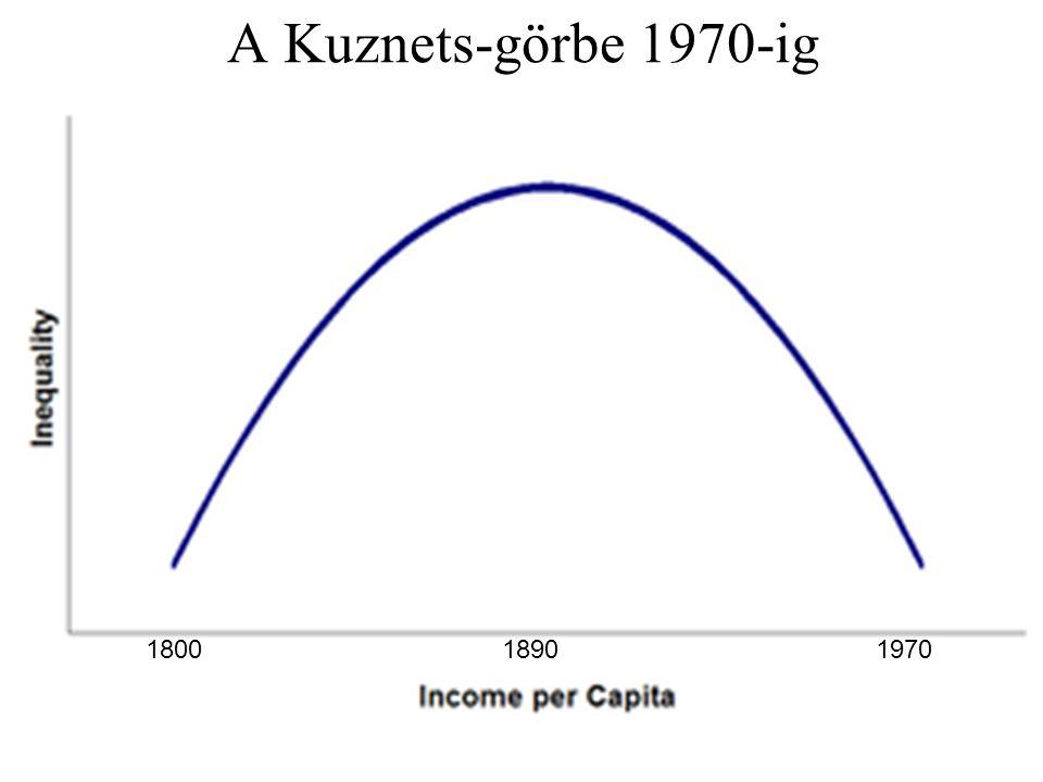 A Kuznets-görbe 1970-ig 1800 1890 1970