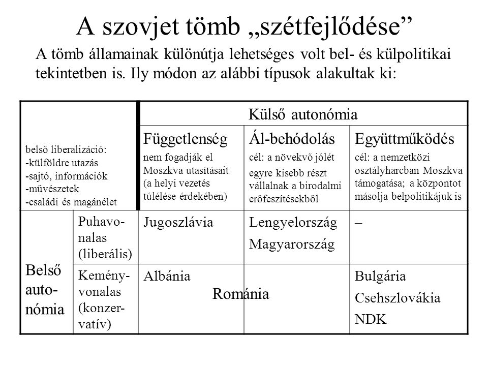 """A szovjet tömb """"szétfejlődése"""