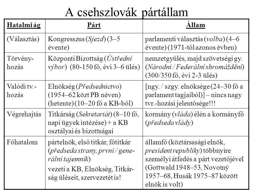 A csehszlovák pártállam