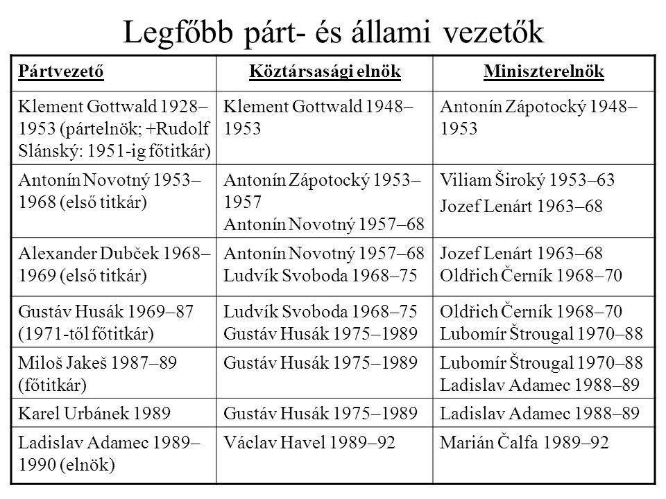 Legfőbb párt- és állami vezetők