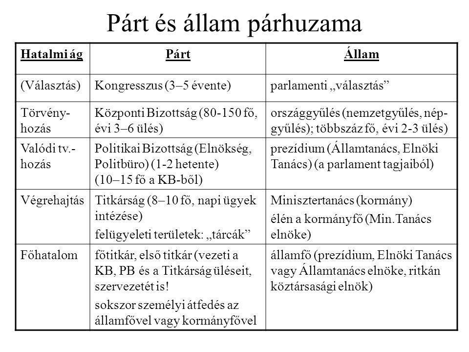 Párt és állam párhuzama