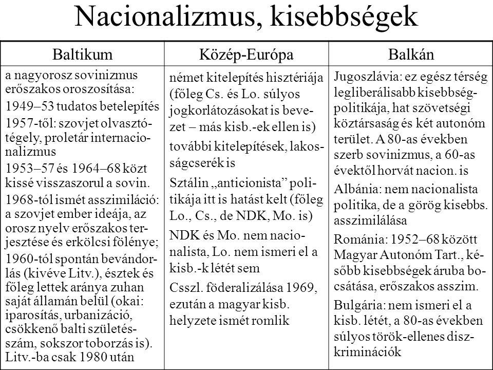 Nacionalizmus, kisebbségek