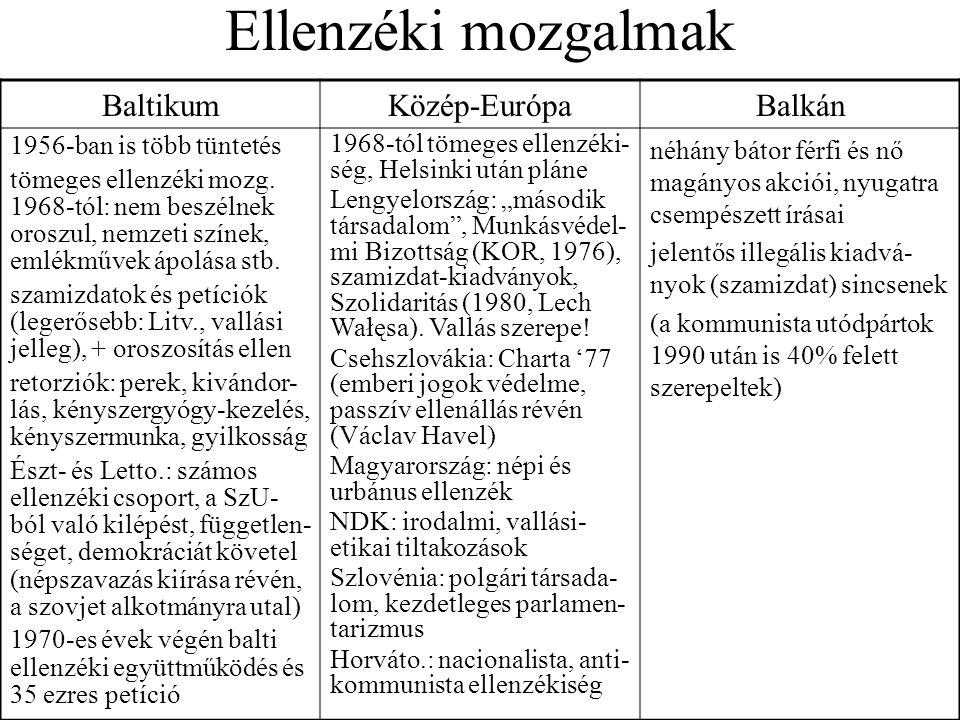Ellenzéki mozgalmak Baltikum Közép-Európa Balkán