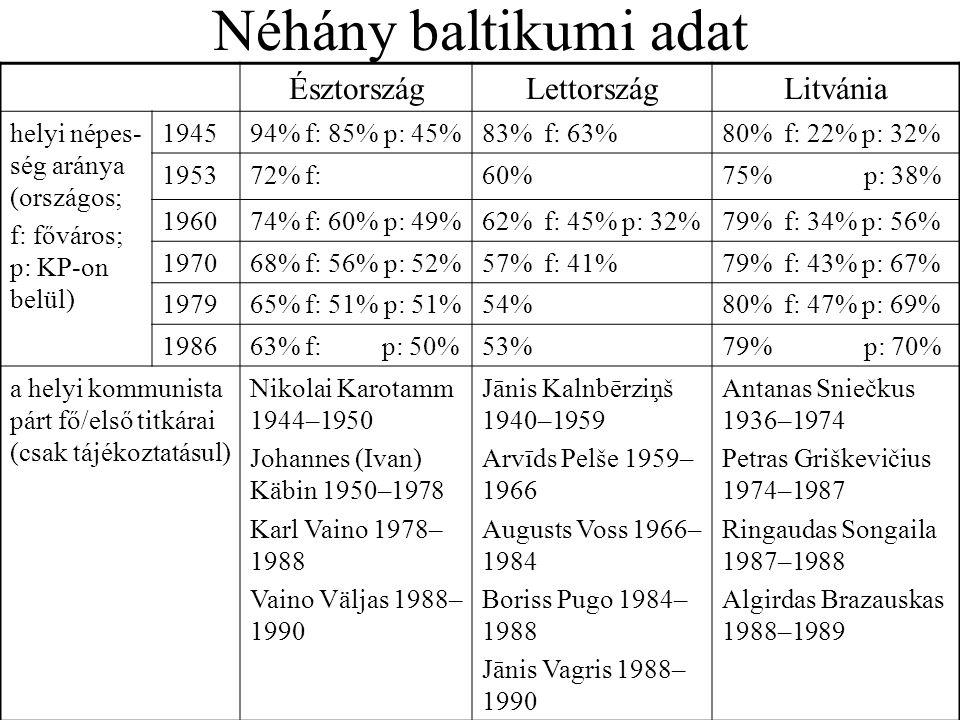 Néhány baltikumi adat Észtország Lettország Litvánia
