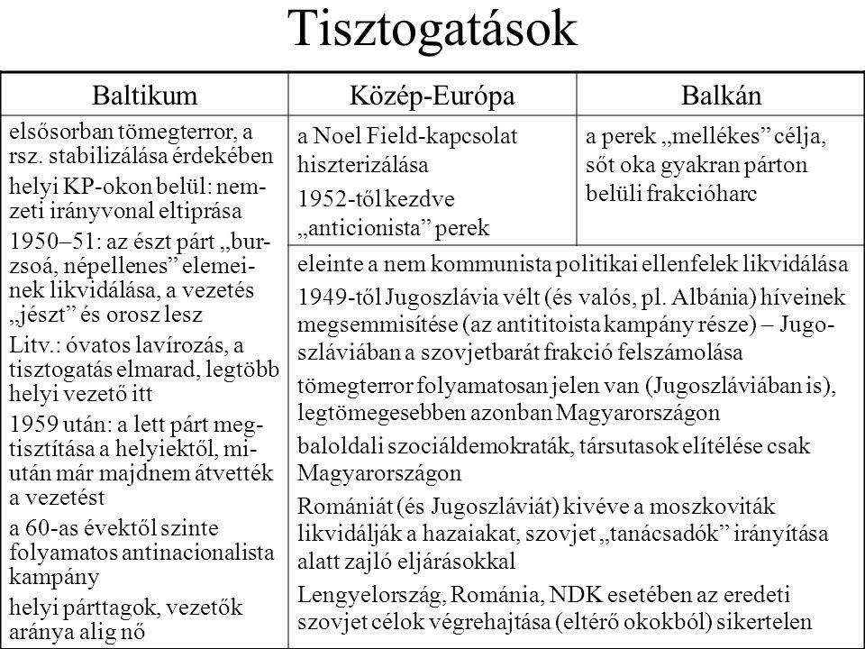 Tisztogatások Baltikum Közép-Európa Balkán