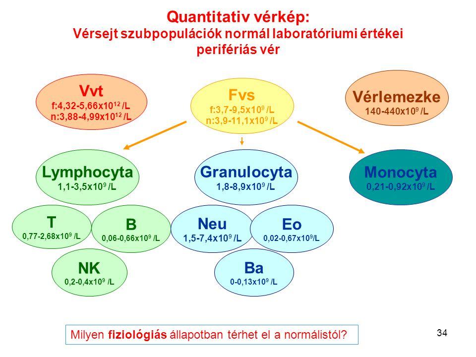 Quantitativ vérkép: Vérsejt szubpopulációk normál laboratóriumi értékei perifériás vér
