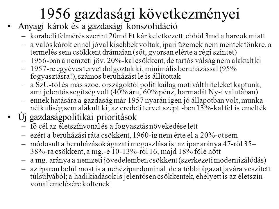 1956 gazdasági következményei