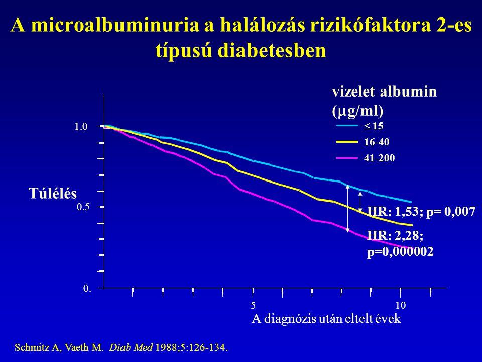 A microalbuminuria a halálozás rizikófaktora 2-es típusú diabetesben