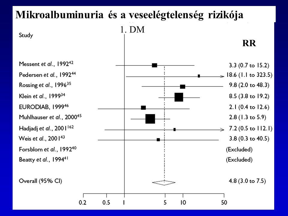 Mikroalbuminuria és a veseelégtelenség rizikója