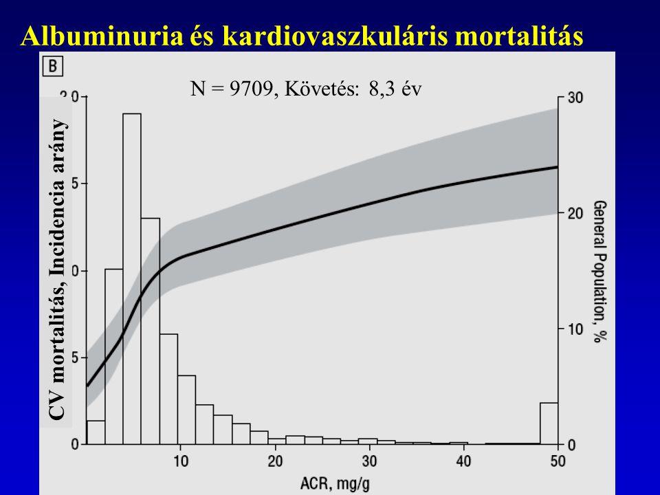 Albuminuria és kardiovaszkuláris mortalitás