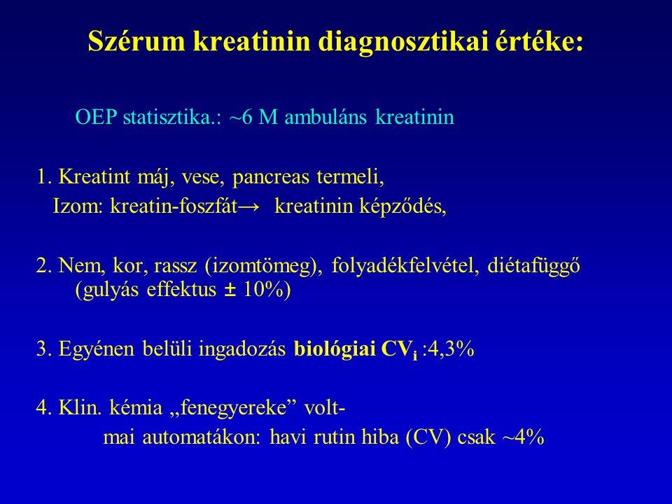 Szérum kreatinin diagnosztikai értéke: