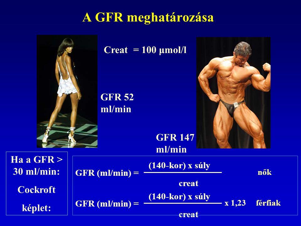 A GFR meghatározása Creat = 100 μmol/l GFR 52 ml/min GFR 147 ml/min