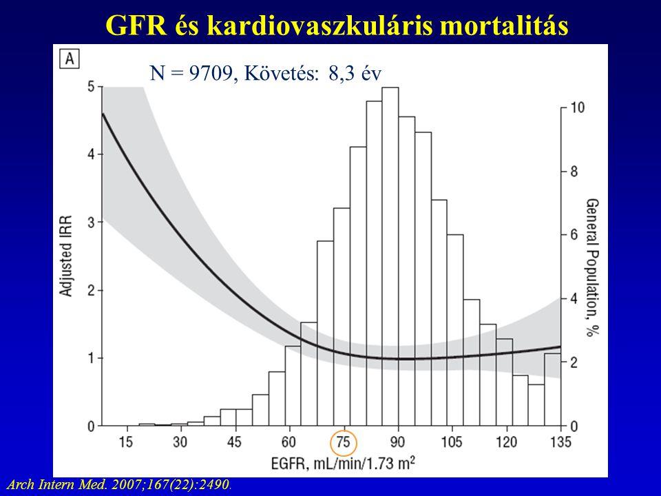 GFR és kardiovaszkuláris mortalitás