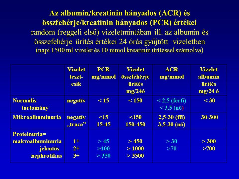 Az albumin/kreatinin hányados (ACR) és összfehérje/kreatinin hányados (PCR) értékei random (reggeli első) vizeletmintában ill. az albumin és összefehérje ürítés értékei 24 órás gyűjtött vizeletben (napi 1500 ml vizelet és 10 mmol kreatinin ürítéssel számolva)