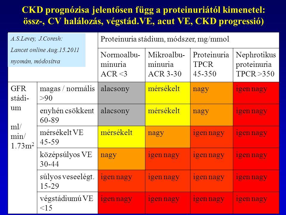 CKD prognózisa jelentősen függ a proteinuriától kimenetel: össz-, CV halálozás, végstád.VE, acut VE, CKD progressió)