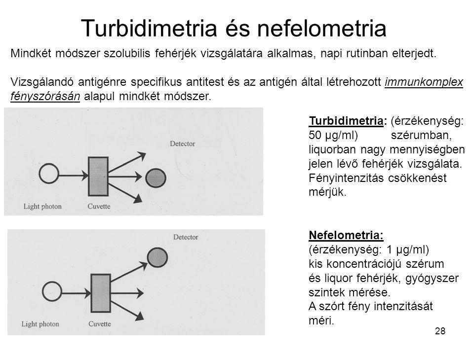 Turbidimetria és nefelometria