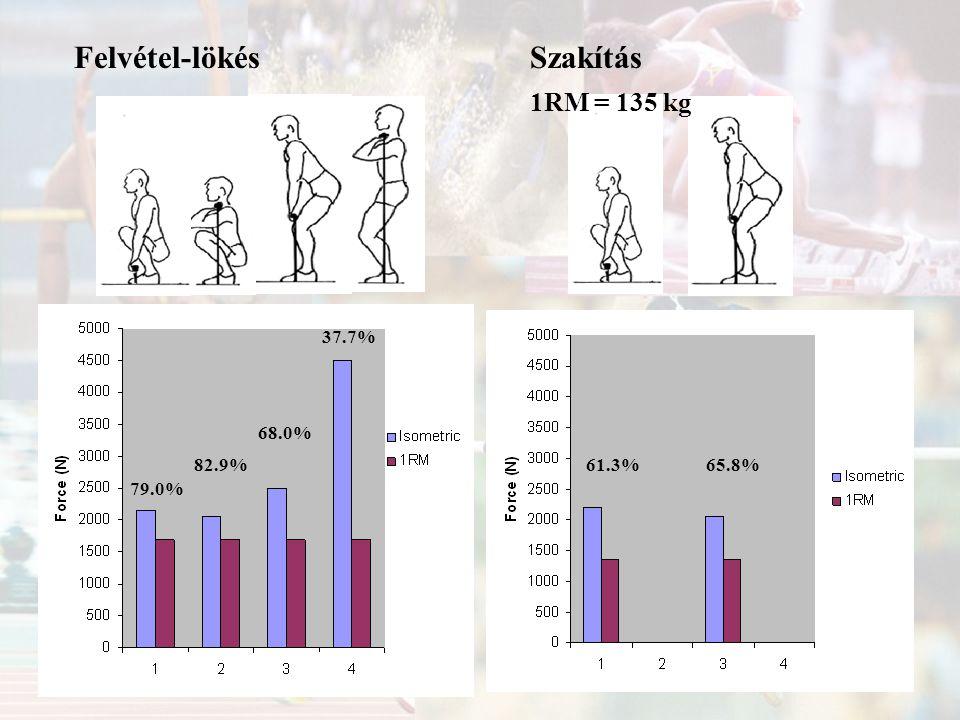 Felvétel-lökés Szakítás 1RM = 135 kg 37.7% 68.0% 82.9% 61.3% 65.8%