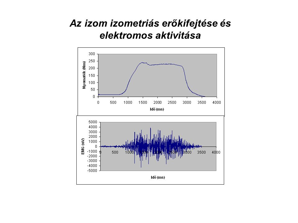 Az izom izometriás erőkifejtése és elektromos aktivitása