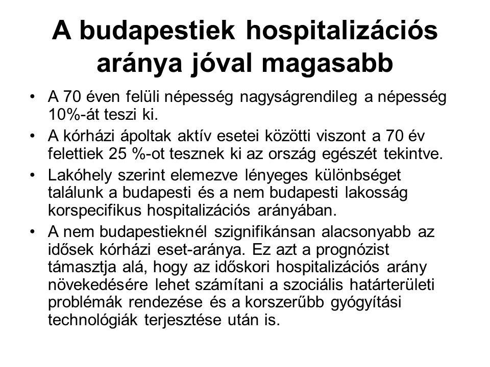A budapestiek hospitalizációs aránya jóval magasabb