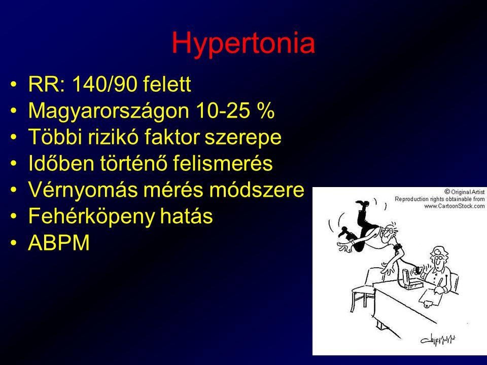 Hypertonia RR: 140/90 felett Magyarországon 10-25 %
