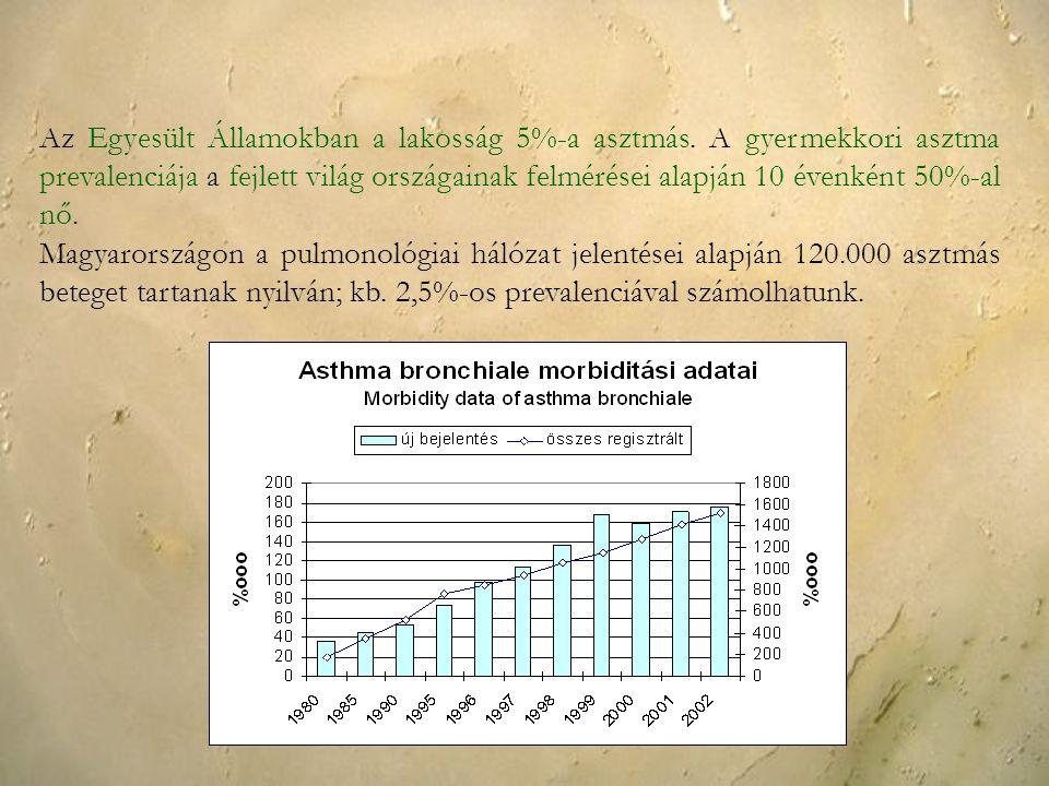 Az Egyesült Államokban a lakosság 5%-a asztmás