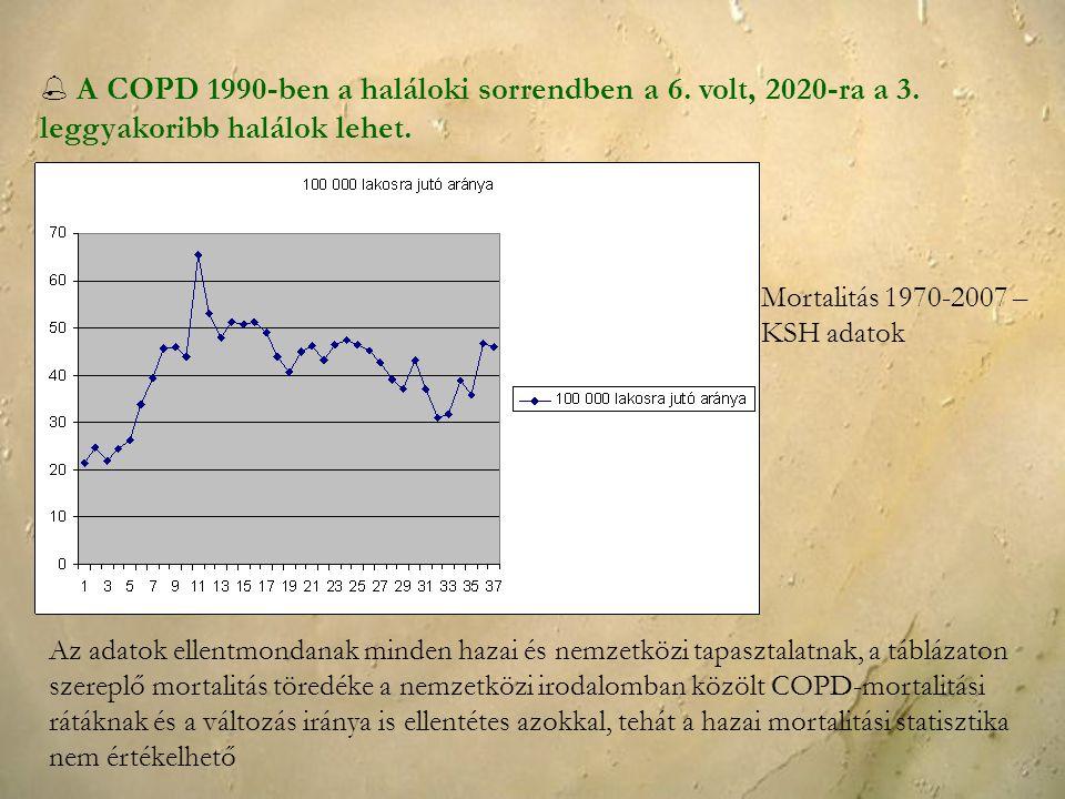  A COPD 1990-ben a haláloki sorrendben a 6. volt, 2020-ra a 3