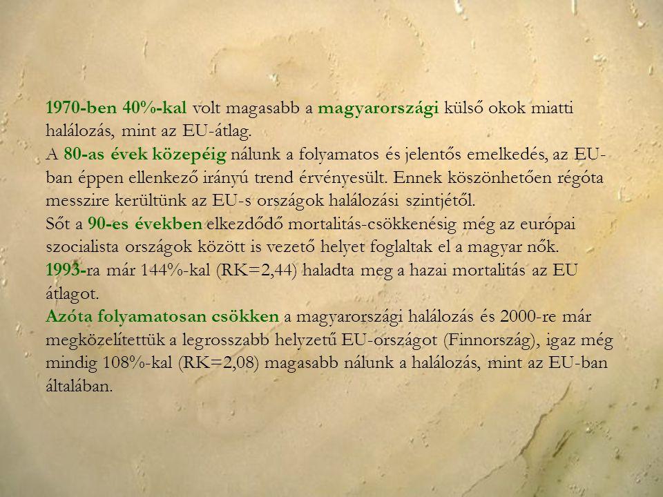 1970-ben 40%-kal volt magasabb a magyarországi külső okok miatti halálozás, mint az EU-átlag.
