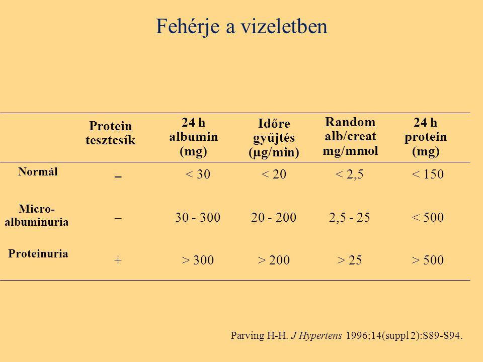 Időre gyűjtés (µg/min) Random alb/creat mg/mmol