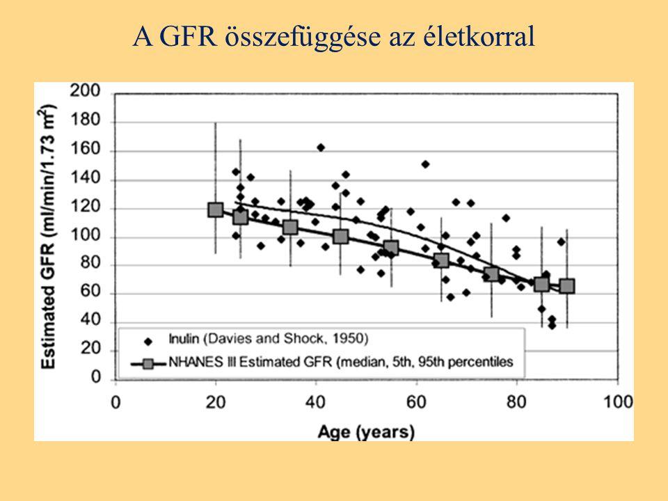 A GFR összefüggése az életkorral