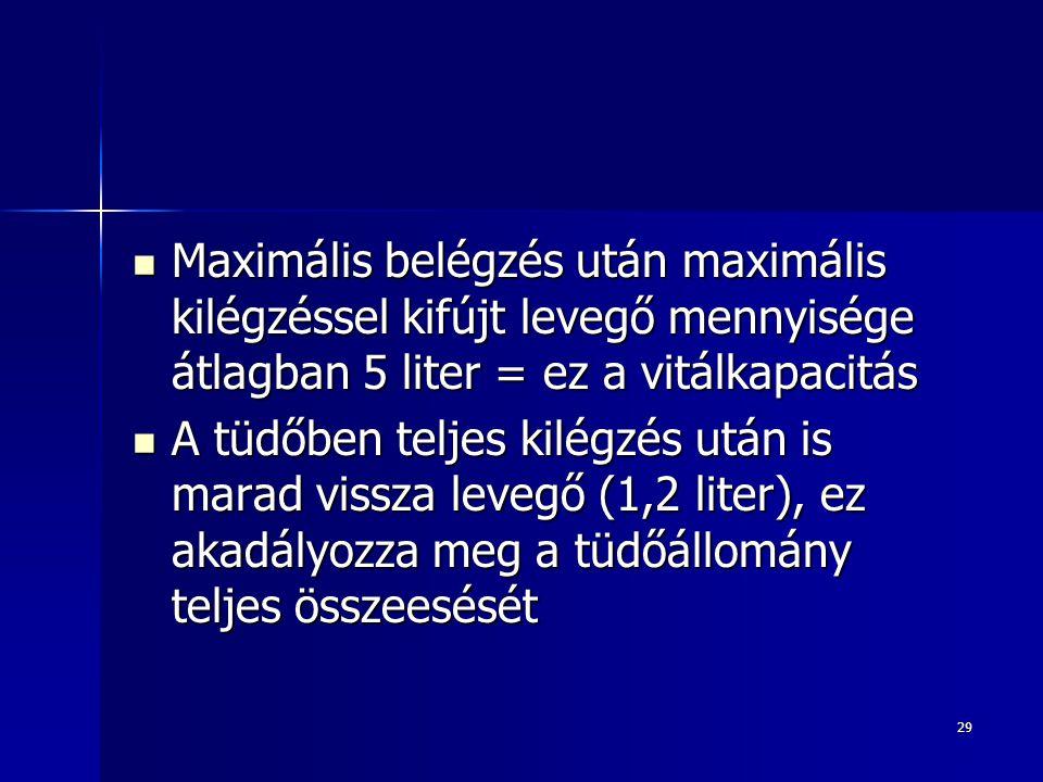 Maximális belégzés után maximális kilégzéssel kifújt levegő mennyisége átlagban 5 liter = ez a vitálkapacitás
