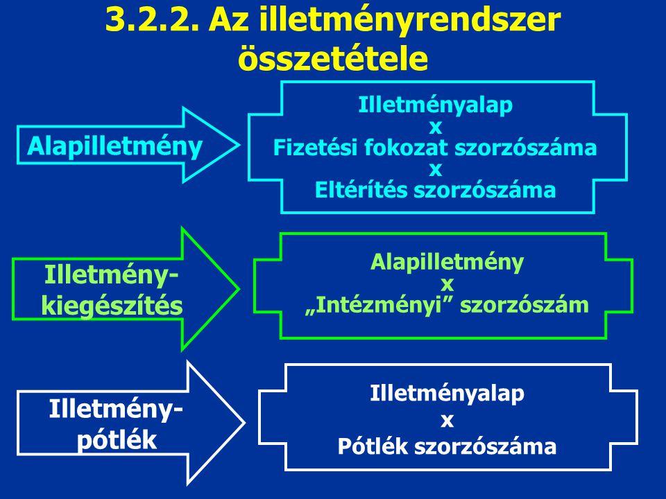 3.2.2. Az illetményrendszer összetétele
