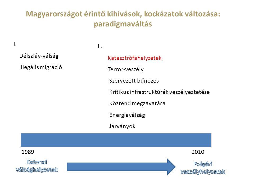 Magyarországot érintő kihívások, kockázatok változása: paradigmaváltás