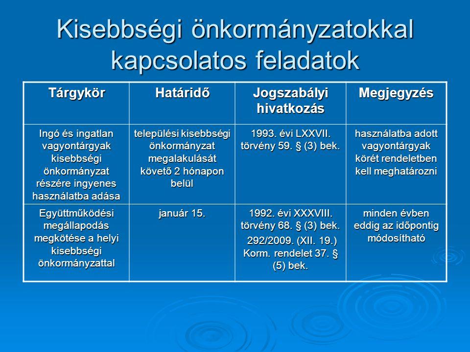 Kisebbségi önkormányzatokkal kapcsolatos feladatok