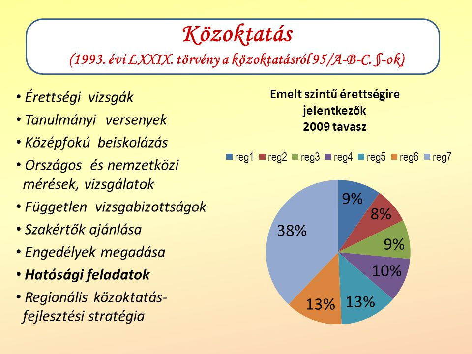 Közoktatás (1993. évi LXXIX. törvény a közoktatásról 95/A-B-C. §-ok)