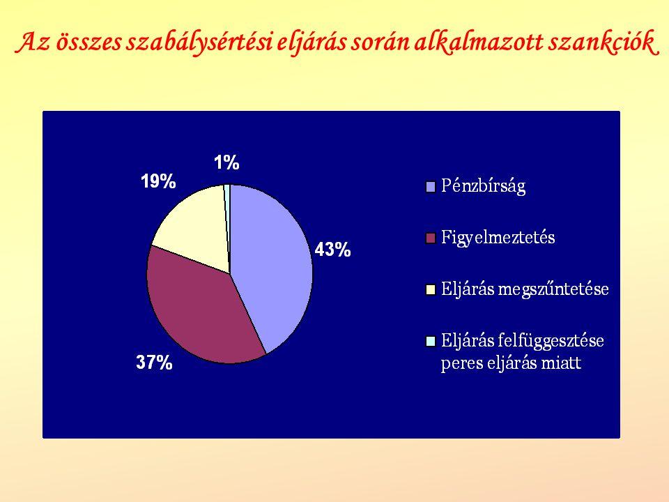 Az összes szabálysértési eljárás során alkalmazott szankciók