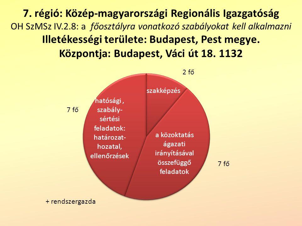 7. régió: Közép-magyarországi Regionális Igazgatóság OH SzMSz IV. 2