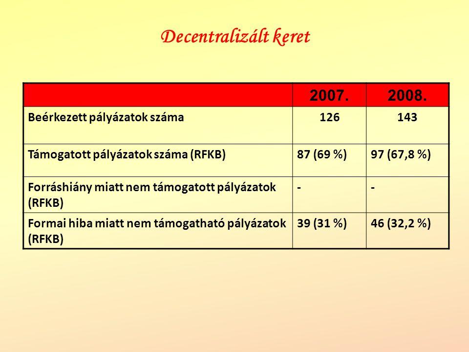 Decentralizált keret 2007. 2008. Beérkezett pályázatok száma 126 143