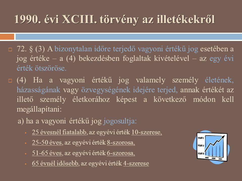 1990. évi XCIII. törvény az illetékekről