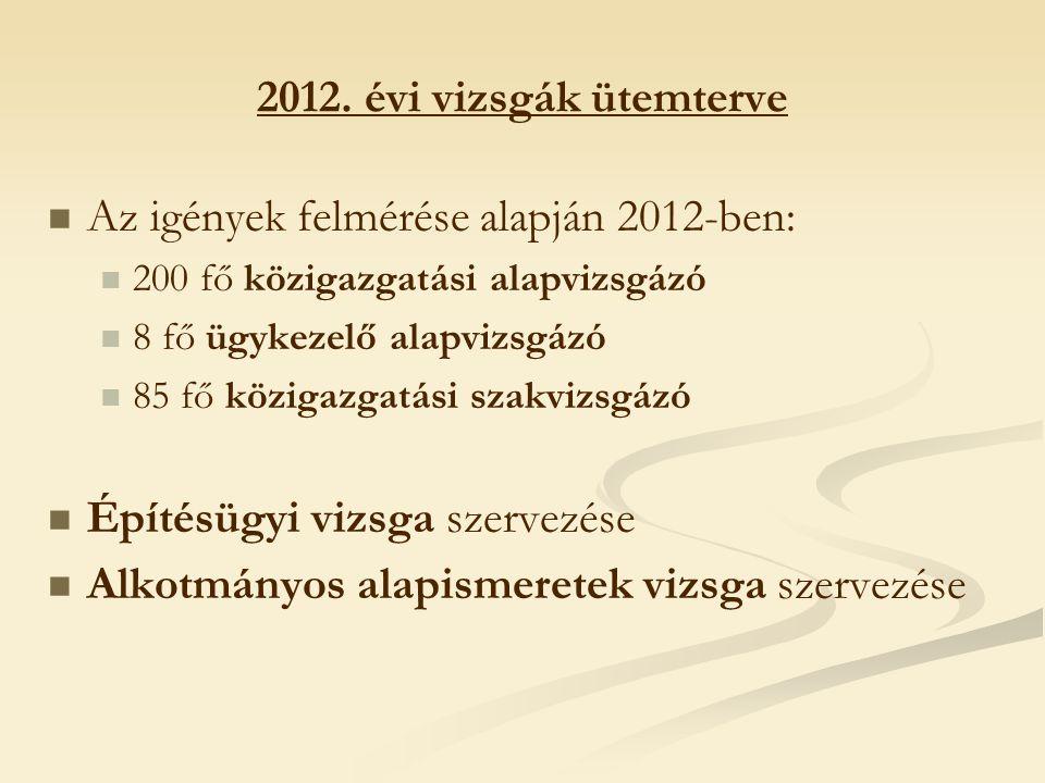 Az igények felmérése alapján 2012-ben: