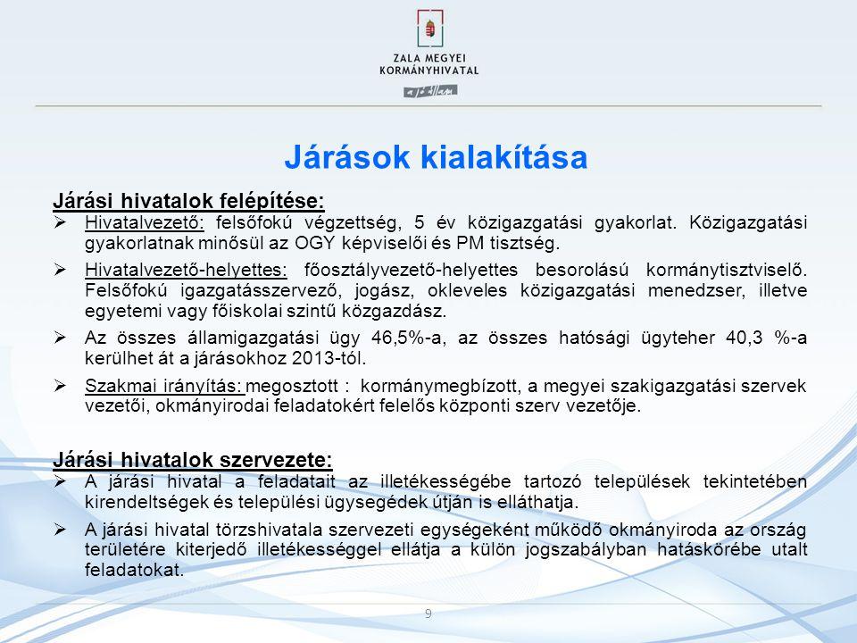 Járások kialakítása Járási hivatalok felépítése: