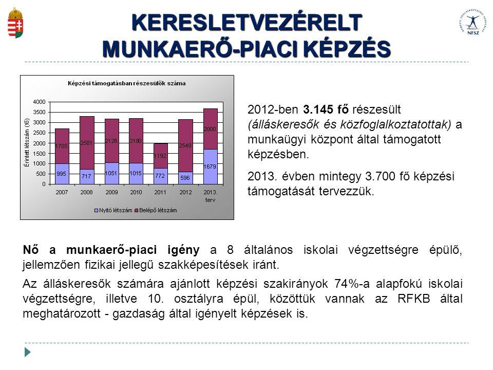 MUNKAERŐ-PIACI KÉPZÉS