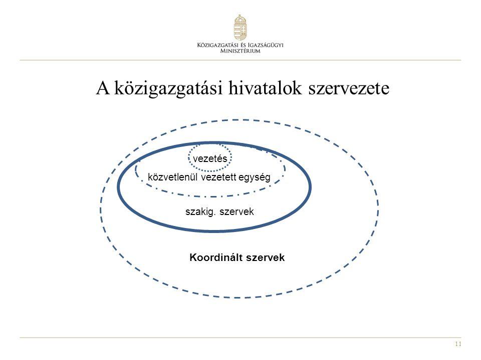 A közigazgatási hivatalok szervezete