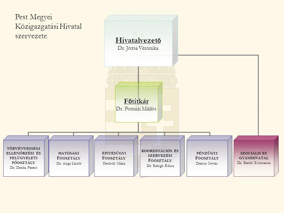 Pest-megyei Közigazgatási Hivatal szerkezete