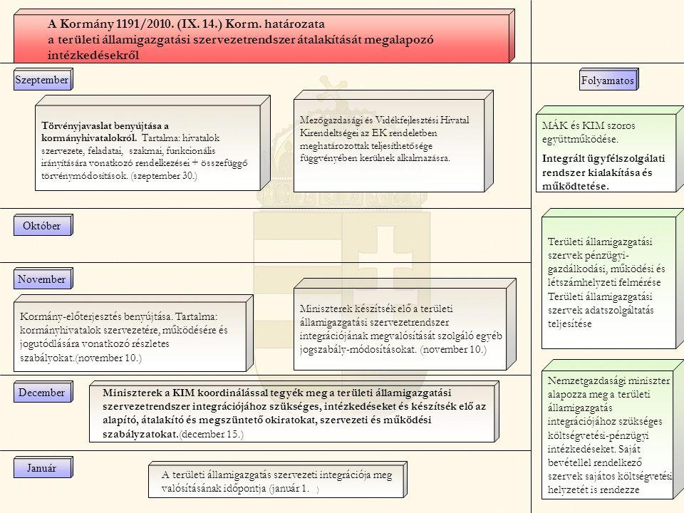A Kormány 1191/2010. (IX. 14.) Korm. határozata