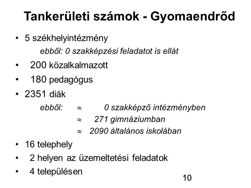Tankerületi számok - Gyomaendrőd